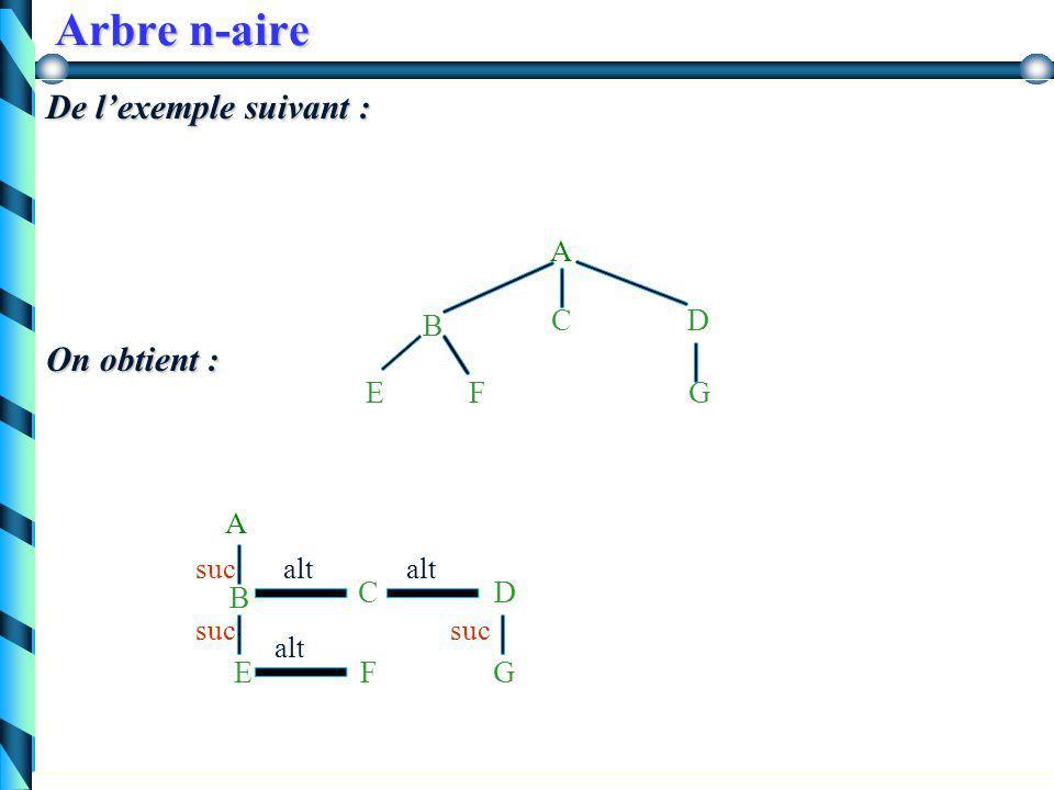 Arbre n-aire Représentation première solution : première solution : on définit un nœud comme une structures à plusieurs champs : info, fils1, fils2, …, filsn  irréaliste (cas où il y a de nombreux fils absents Deuxième solution : Deuxième solution : Se ramener aux arbres binaires avec trois informations : info, successeur (ou fils ainé) et alternant (frère)  Solution préférée en général