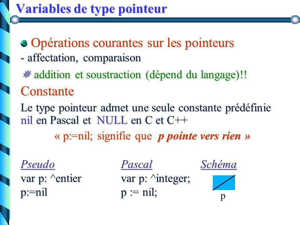 Variables de type pointeur Libérer la variable dynamique (pointée) « rendre disponible l'espace mémoire occupé par la variable dynamique créé par new » Exemple: Pseudo PascalSchéma var pi : ^entiervar pi: ^integer; allouer(pi)new(pi); libérer(pi)dispose(pi); .