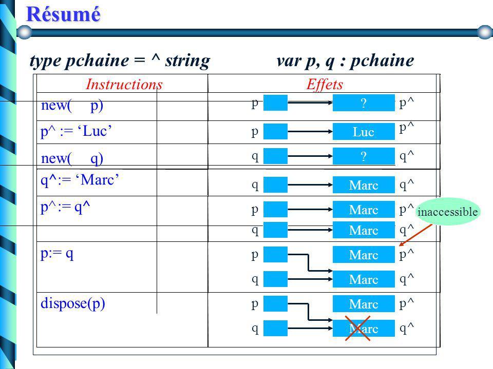 Variables de type pointeur Opérations courantes sur les pointeurs Opérations courantes sur les pointeurs - affectation, comparaison  addition et soustraction (dépend du langage)!.