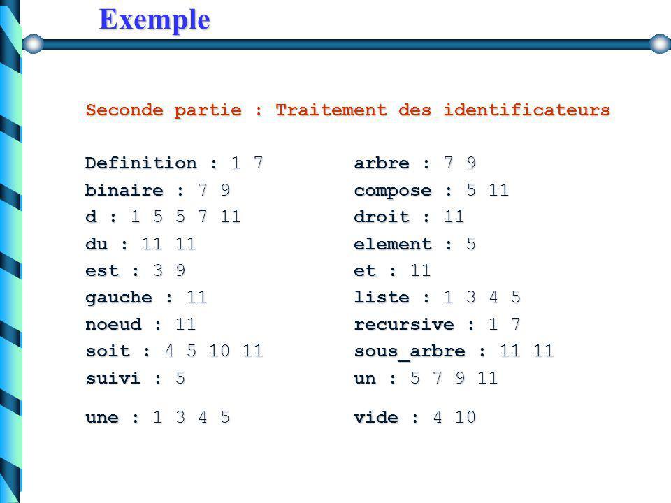Exemple Exemple Première partie : Numerotation du fichier 1 : Definition recursive d une liste: 2 : 3 : une liste est: 4 : - soit une liste vide 5 : - soit compose d un element, suivi d une liste 6 : 7 : Definition recursive d un arbre binaire: 8 : 9 : un arbre binaire est : 10 : - soit vide 11 : - soit compose d un noeud, du sous_arbre gauche et du sous_arbre droit et du sous_arbre droit 12 :