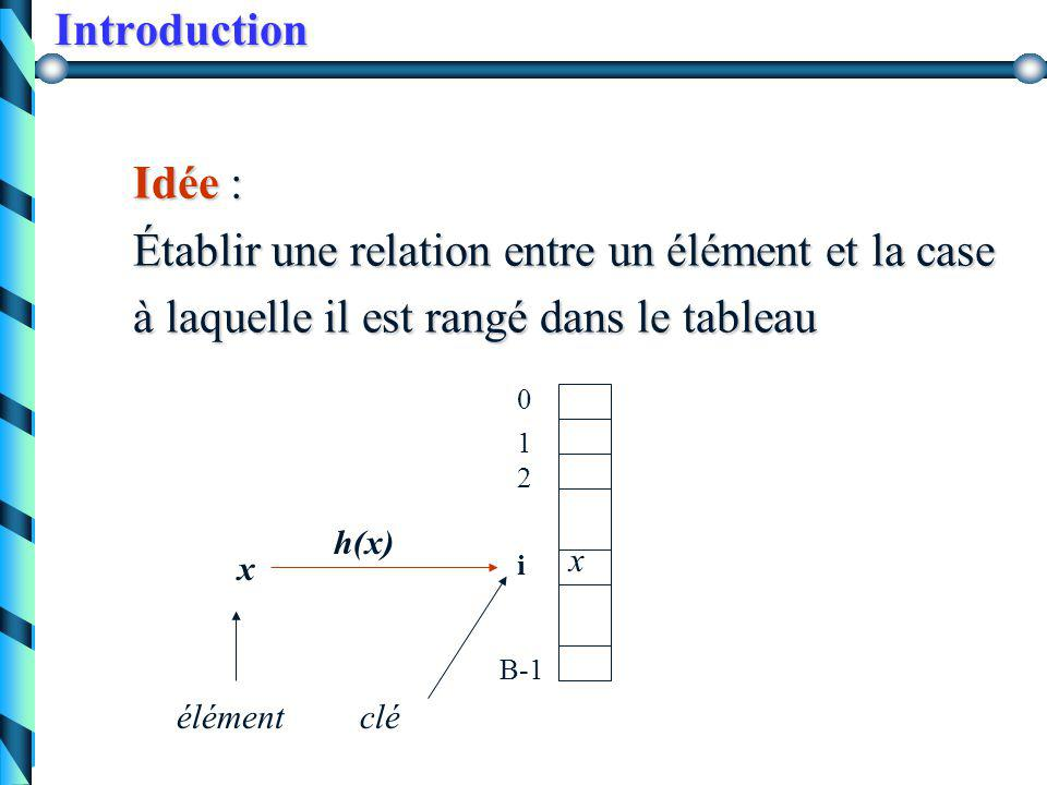 Introduction 3 4 8 9 10 20 40 50 70 75 80 83 85 90table Recherche dichotomique bool ELEMENT (int x, Table T, int d, int f ) { int m; if (d > f) { return false; } else { m = (d+f ) / 2 ; if (x==T[m]) return true; else if (x > T [i]) return ELEMENT (x, T, m+1, f ); else return ELEMENT (x, T, d, m) ; } 4