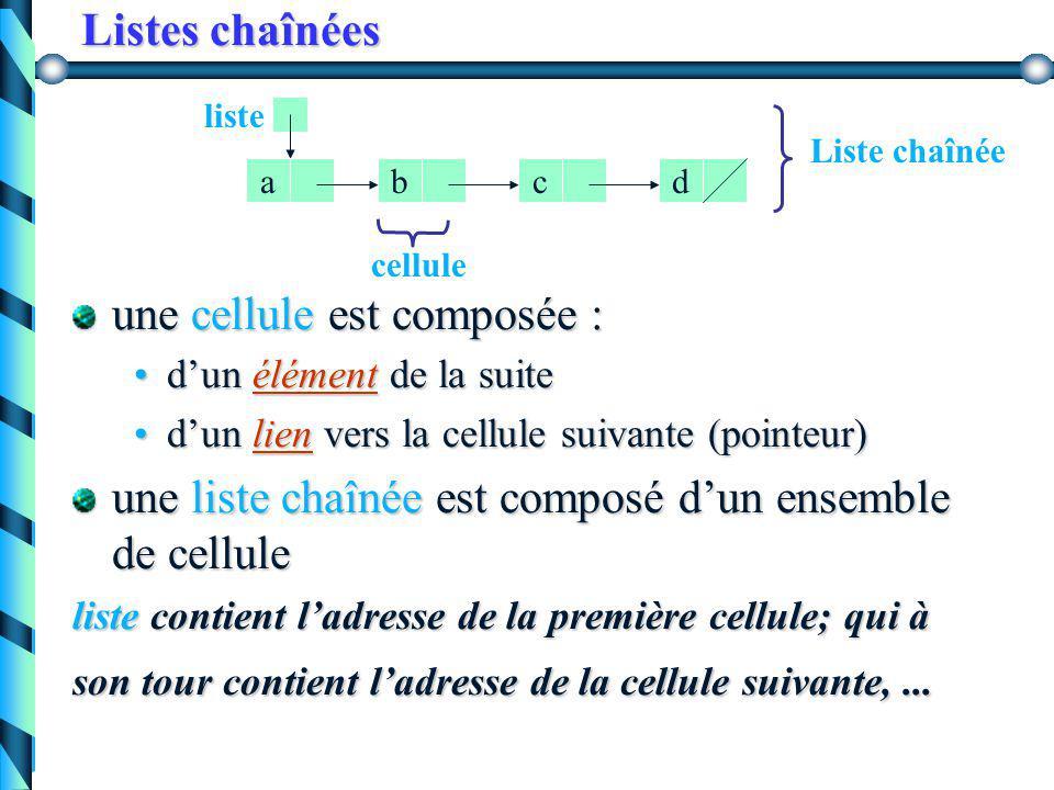 Résumé type pchaine = ^ stringvar p, q : pchaine ? pp^p^ Luc p p^p^ ? qq^q^ Marc qq^q^ pp^p^ qq^q^ pp^p^ qq^q^ pp^p^ qq^q^ inaccessible