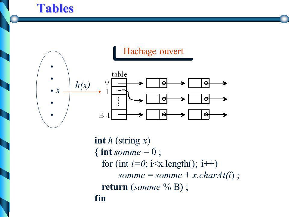 Hachage Type abstrait « dictionnaire » Ensembles avec les opérations principales ELEMENT (x, A) AJOUTER (x, A) ENLEVER (x, A) Table de hachage table dont les indices sont dans [0..