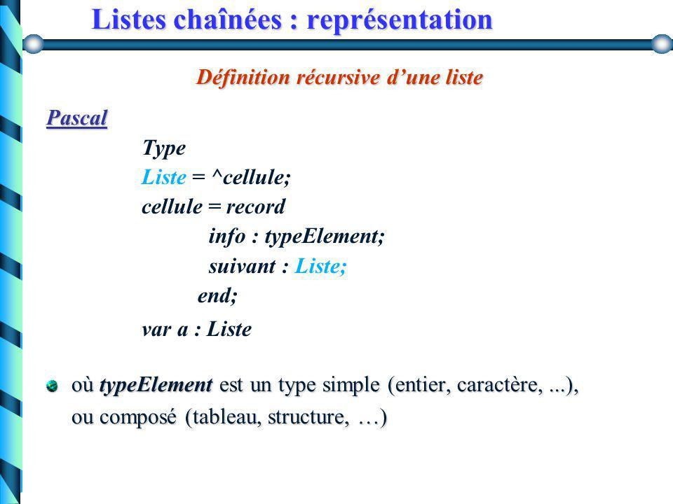 Listes chaînées une cellule est composée : d'un élément de la suited'un élément de la suite d'un lien vers la cellule suivante (pointeur)d'un lien ver