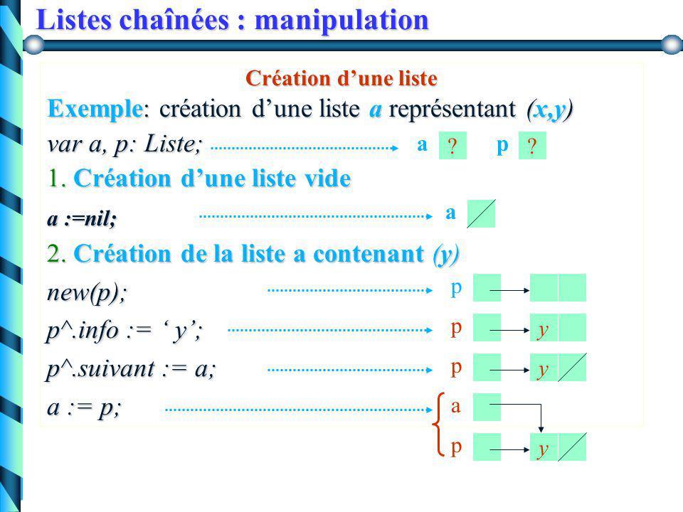 Listes chaînées : manipulation Accès aux champs d'une cellule Pascal Schéma var a : Liste … new(a); a^.info a^.suivant .