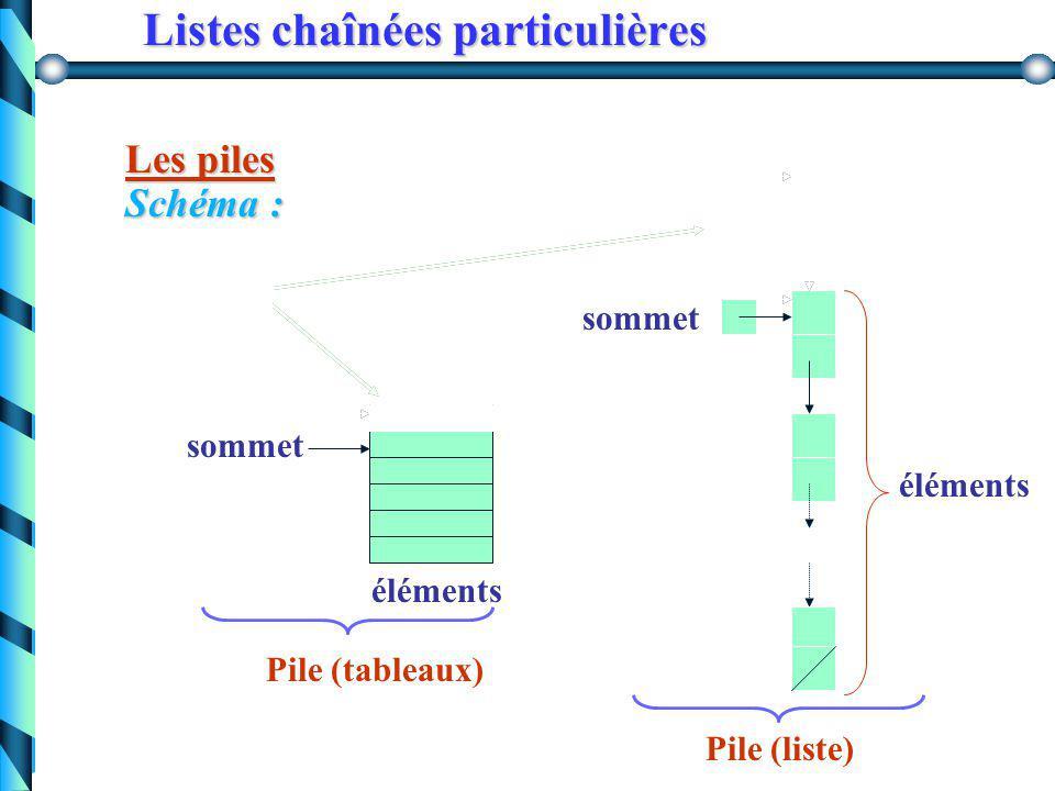 Listes chaînées particulières Les piles Exemple : pile d'assiettes, pile d'exécution, … Utilisation : sauvegarder temporairement des informations en r