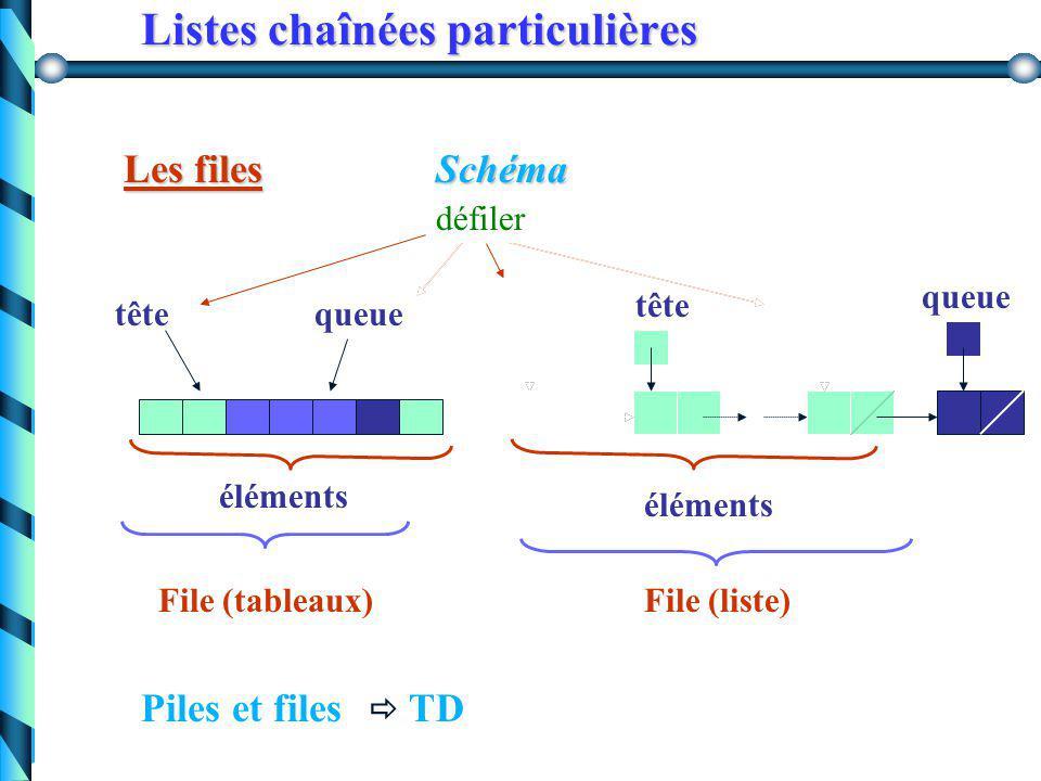 Listes chaînées particulières Les files Exemple : file d'attente, file d'impression, … Utilisation : sauvegarder temporairement des informations en re