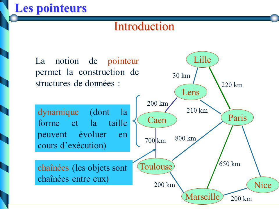 Les pointeurs Introduction Lille Lens Paris Marseille Toulouse Nice 30 km 220 km 210 km 650 km 200 km 800 km 200 km La notion de pointeur permet la construction de structures de données : Caen 200 km 700 km chaînées (les objets sont chaînées entre eux) dynamique (dont la forme et la taille peuvent évoluer en cours d'exécution)