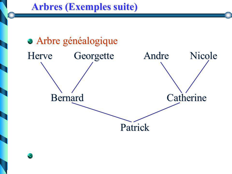 Arbres (Exemples suite) organisation des fichiers dans des systèmes d'exploitation tels que Unix expression arithmétique  a b.. c + a b a b + + ( a +