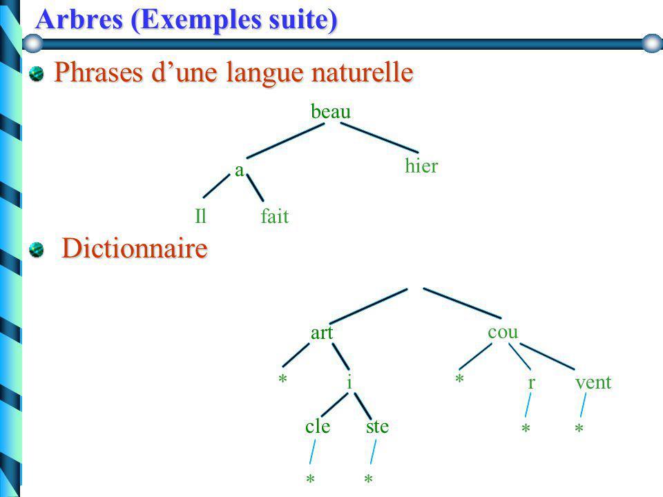 Arbres (Exemples suite) Arbre généalogique HerveGeorgette AndreNicole BernardCatherine Patrick