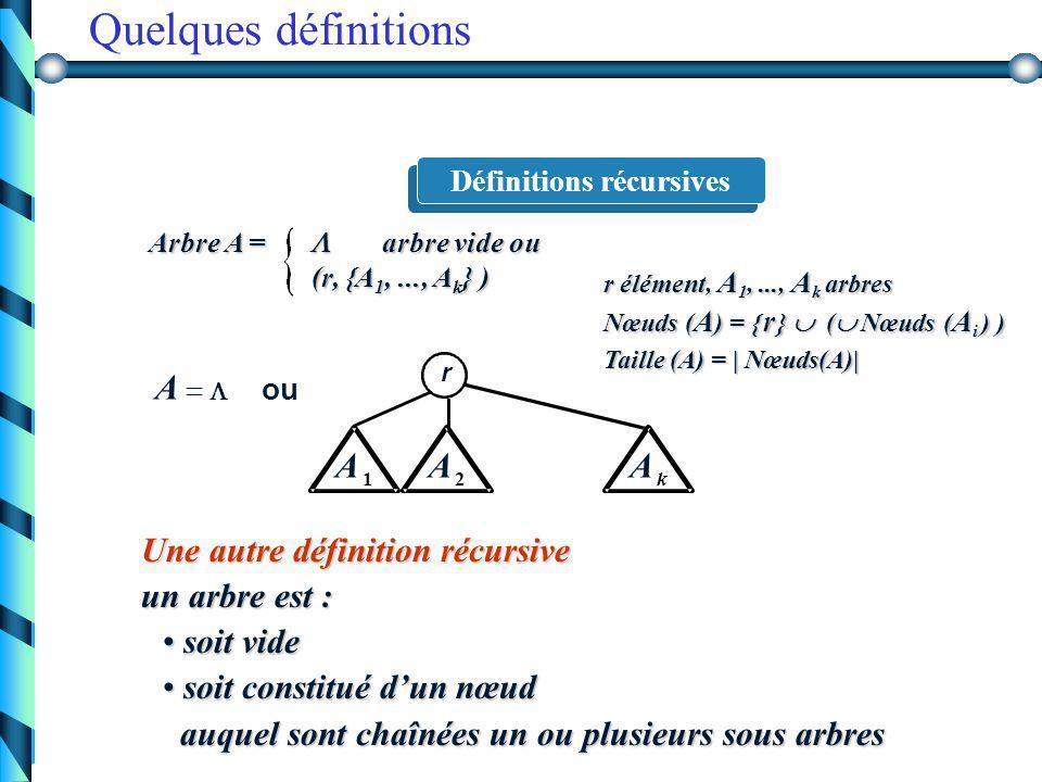Terminologie 1 3 4 10 2 9 5 6 7 8 racine nœud interne niveau 2 nœud externe(feuille) branche hauteur 3 2, 3, 4 enfants de 1 3, 4 frères de 2 2 fils de 1 1 père de 2, 3 et 4 1, 3 ancêtres de 7 9, 10 descendants de 7