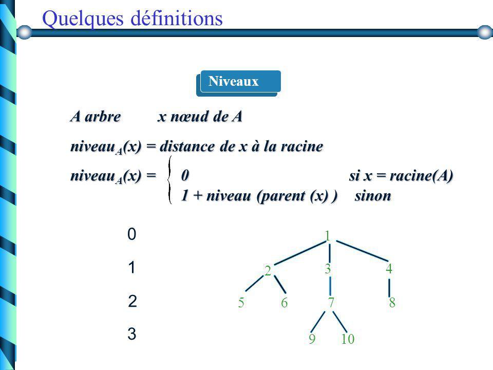 67 Arbre A =  arbre vide ou (r, {A 1,..., A k } ) A   ou r A 1 A 1 Définitions récursives A k A k A 2 A 2... r élément, A 1,..., A k arbres Nœuds