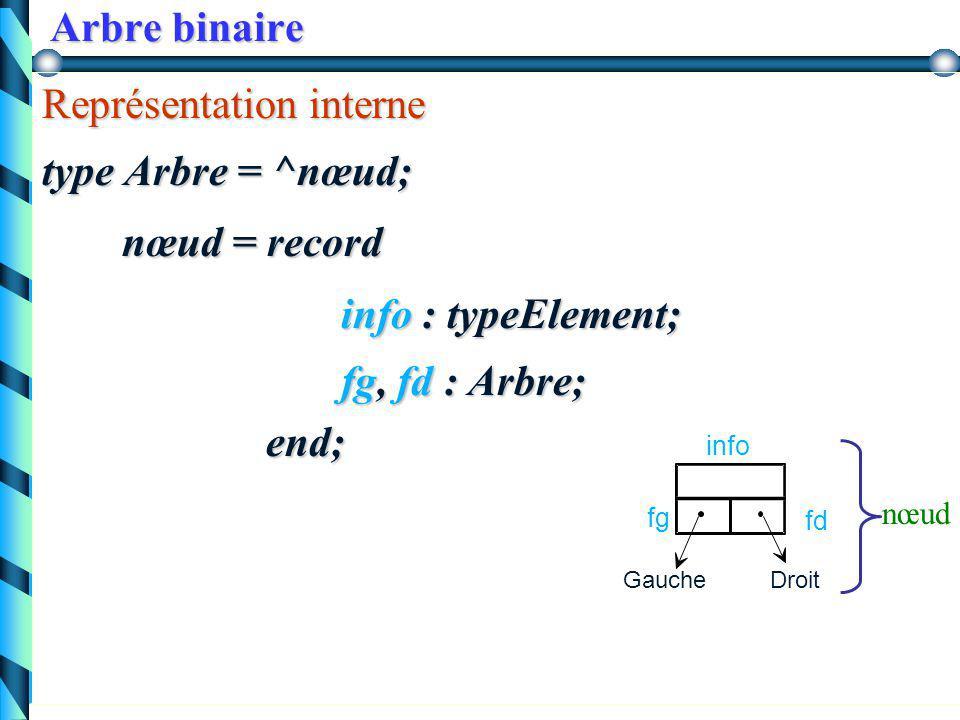 72 Arbre binaire A =  arbre vide ou (r, ) Arbre binaire A =  arbre vide ou (r, G, D ) A   ou r G Arbre binaire : définitions récursives D... r é