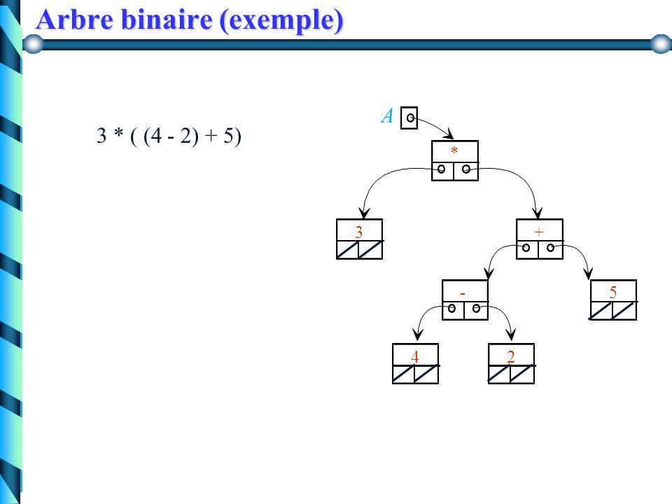 Arbre binaire Représentation interne type Arbre = ^nœud; nœud = record info : typeElement; info : typeElement; fg, fd : Arbre; fg, fd : Arbre; end; en