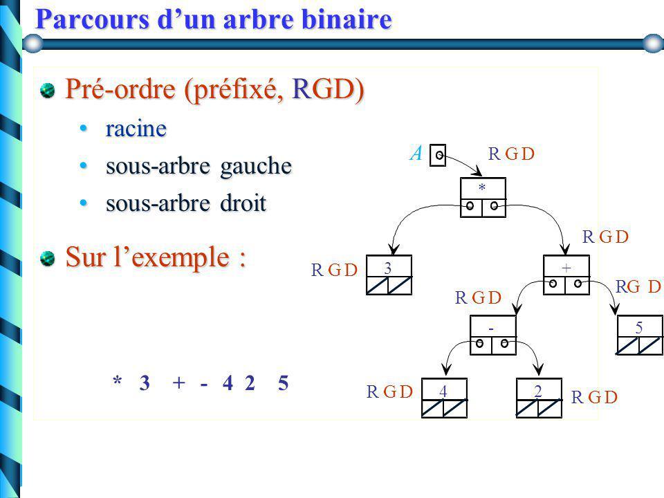 Arbre binaire (exemple) A + 5 24 - 3 * 3 * ( (4 - 2) + 5)