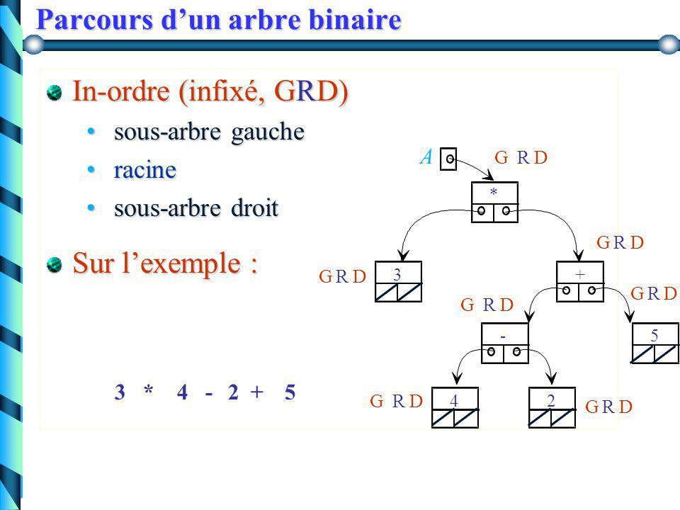 Parcours d'un arbre binaire Pré-ordre (préfixé, RGD) racine racine sous-arbre gauche sous-arbre gauche sous-arbre droit sous-arbre droit Sur l'exemple