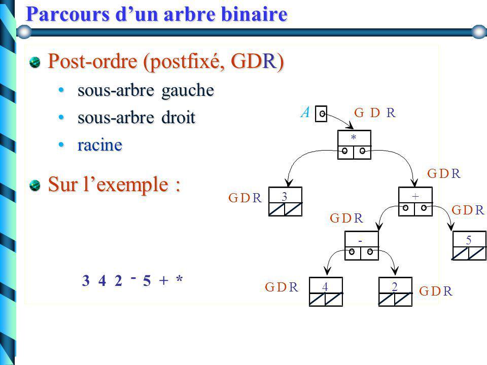 Parcours d'un arbre binaire In-ordre (infixé, GRD) sous-arbre gauche sous-arbre gauche racine racine sous-arbre droit sous-arbre droit Sur l'exemple : A + 5 24 - 3 * G G G G G G G R R R R R R R D D D D D D D 3*4-2+5