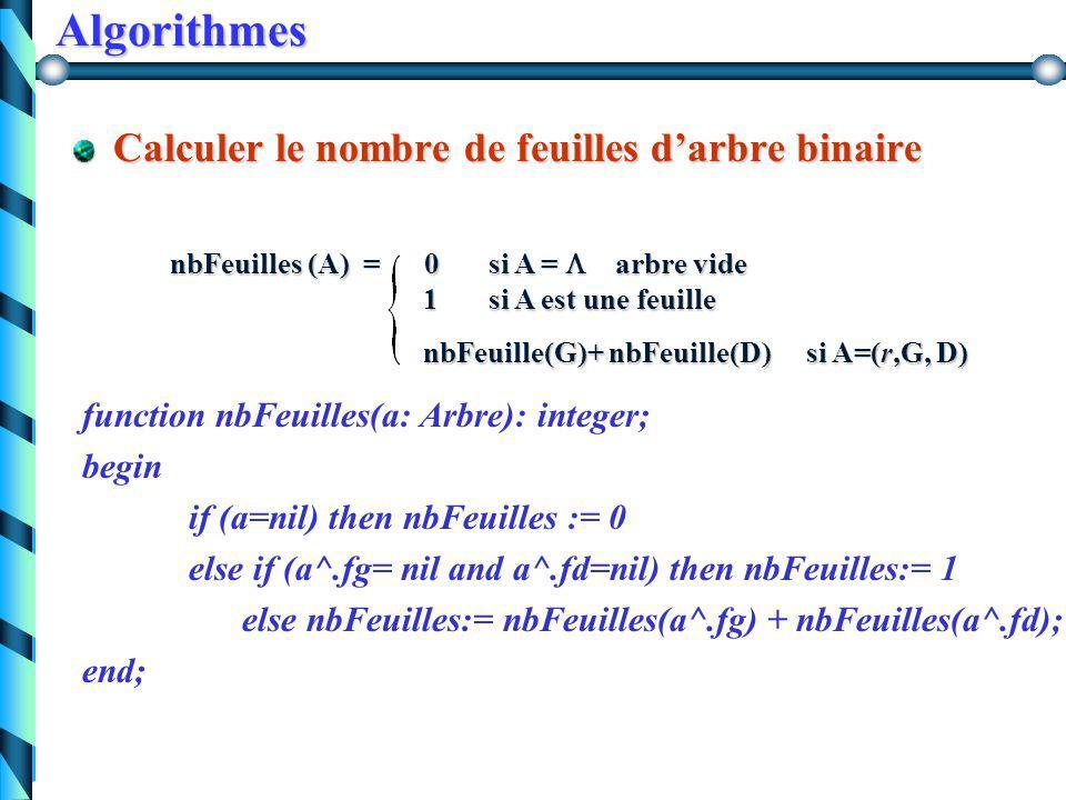 Algorithmes Calculer la taille d'un arbre binaire Taille (A) = 0 si A =  arbre vide 1 + Taille(G)+ Taille(D)si A=(r,G, D) function taille(a: Arbre):integer; begin if (a=nil) then taille:= 0 else taille:= 1+ taille(a^.fg) + taille(a^.fd); end;