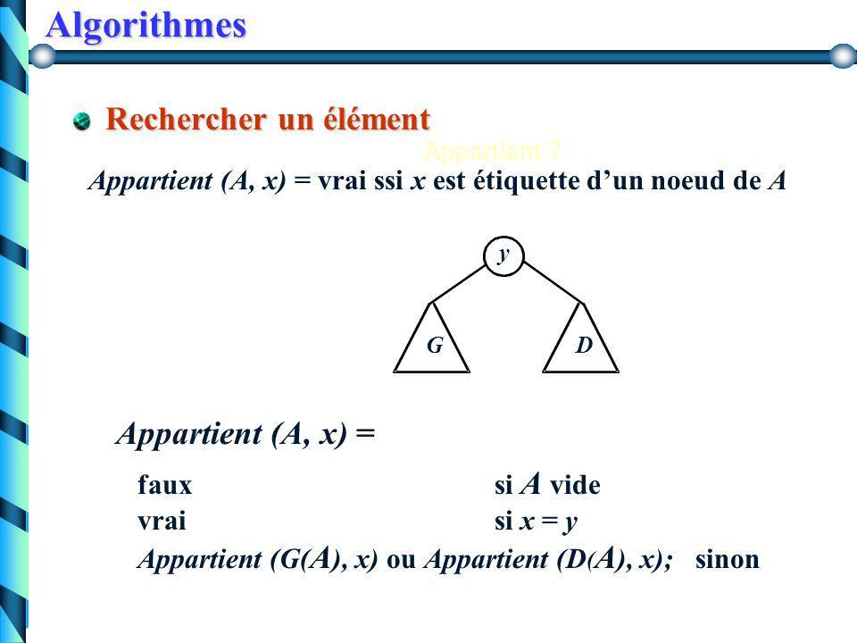 Algorithmes Calculer le nombre de feuilles d'arbre binaire nbFeuilles (A) = 0 si A =  arbre vide 1si A est une feuille nbFeuille(G)+ nbFeuille(D)si A=(r,G, D) nbFeuille(G)+ nbFeuille(D)si A=(r,G, D) function nbFeuilles(a: Arbre): integer; begin if (a=nil) then nbFeuilles := 0 else if (a^.fg= nil and a^.fd=nil) then nbFeuilles:= 1 else nbFeuilles:= nbFeuilles(a^.fg) + nbFeuilles(a^.fd); end;