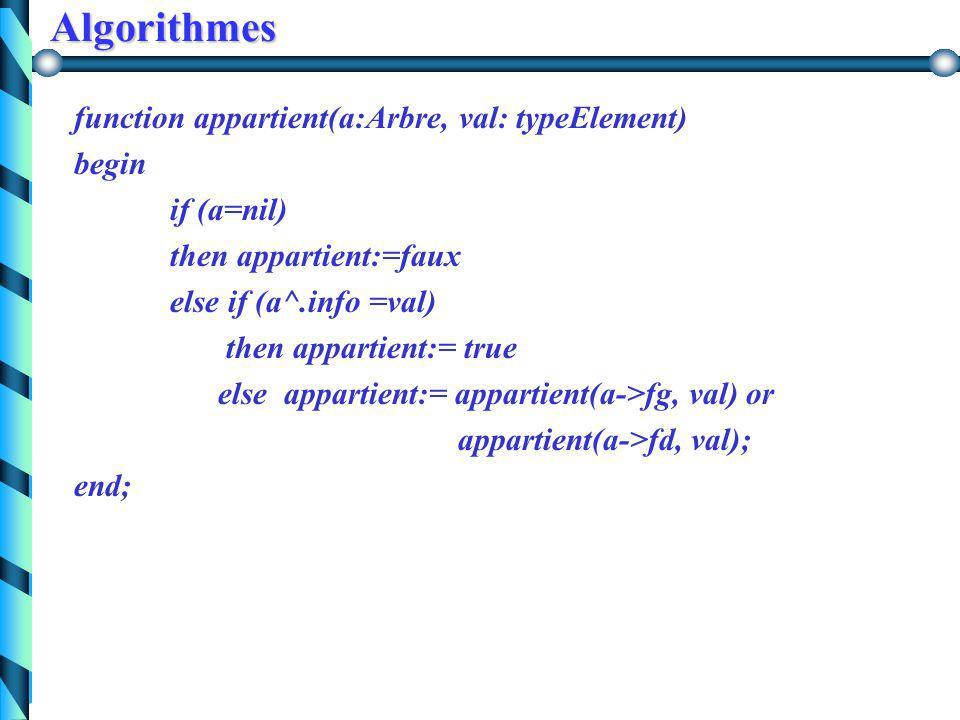 Algorithmes Appartient (A, x) = vrai ssi x est étiquette d'un noeud de A Appartient (A, x) = fauxsi A vide vraisi x = y Appartient (G( A ), x) ou Appa
