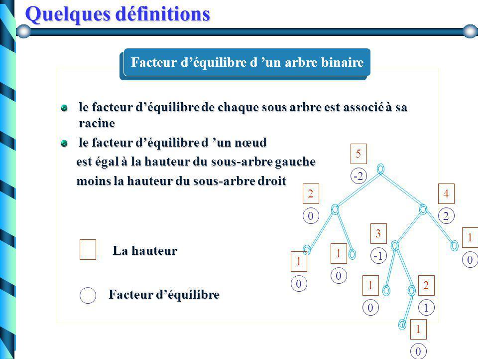 Quelques définitions chaque nœud autre qu'une feuille admet deux descendantschaque nœud autre qu'une feuille admet deux descendants toutes les feuille