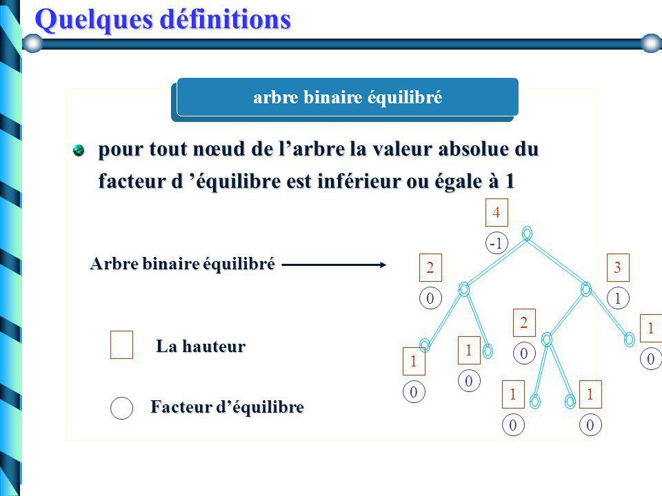 Quelques définitions le facteur d'équilibre de chaque sous arbre est associé à sa racine le facteur d'équilibre d 'un nœud est égal à la hauteur du sous-arbre gauche moins la hauteur du sous-arbre droit Facteur d'équilibre d 'un arbre binaire 1 1 0 1 0 2 0 1 0 1 0 5 -2 4 2 2 1 3 1 0 La hauteur Facteur d'équilibre