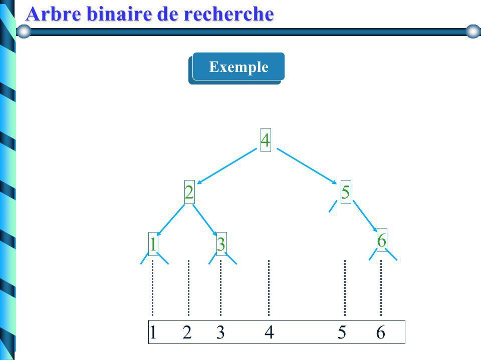 Quelques définitions Soit A un arbre binaire  nœuds étiquetés par des éléments A est un arbre binaire ordonnée (de recherche) : ssi en tout noeud