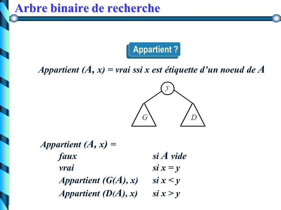 Arbre binaire de recherche Exemple 1 2 3 4 5 6 1 2 3 4 5 6