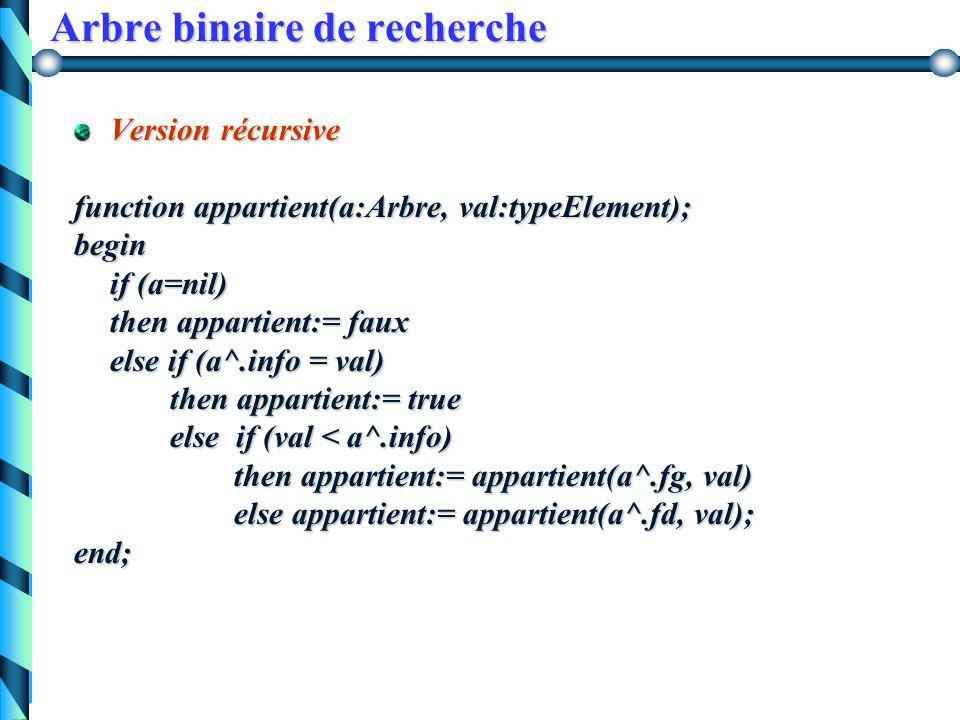 Arbre binaire de recherche Appartient ( A, x) = vrai ssi x est étiquette d'un noeud de A Appartient ( A, x ) = fauxsi A vide vraisi x = y Appartient (