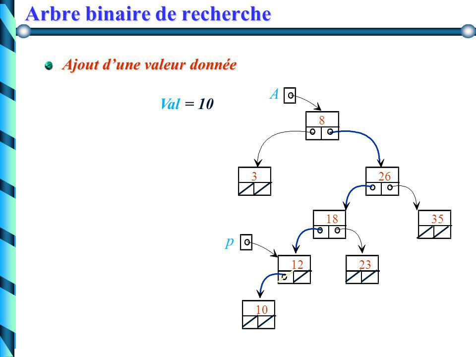 Arbre binaire de recherche Version itérative function appartient(a:Arbre, val:typeElement); var trouve:boolean; begin trouve:= false; while (a<>nil and not(trouve)) do begin trouve := (a^.info = val); if (val < a^.info) if (val < a^.info) then a := a^.fg else a := a^.fd; end; appartient:= trouve; end;