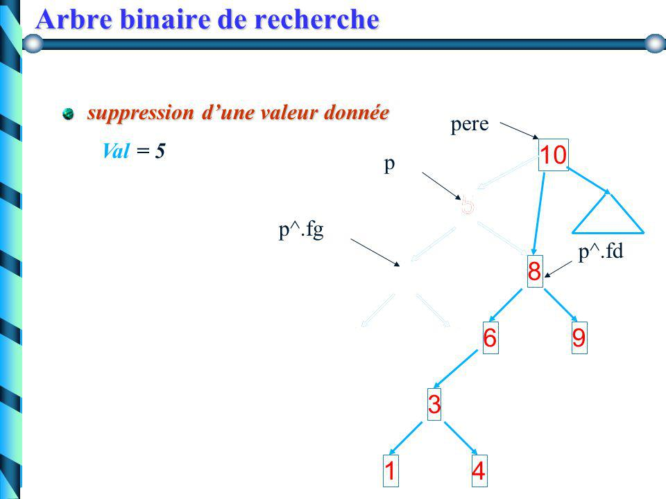 Arbre binaire de recherche Version récursive procedure ajout (var a:Arbre, val:integer); if (a =nil) then begin new(a); a^.info := val; a^.fg := nil;a^.fd := nil; end else if (val <= a^.info) then else if (val <= a^.info) then ajout (a^.fg, val) else ajout (a^.fd, val); end;