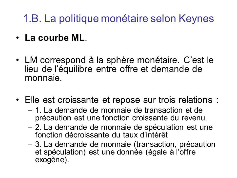 1.B. La politique monétaire selon Keynes La courbe ML. LM correspond à la sphère monétaire. C'est le lieu de l'équilibre entre offre et demande de mon