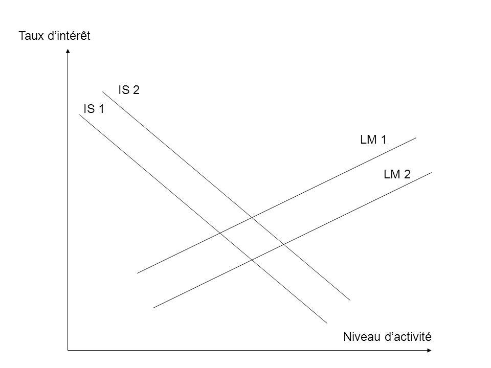Taux d'intérêt Niveau d'activité IS 1 IS 2 LM 1 LM 2
