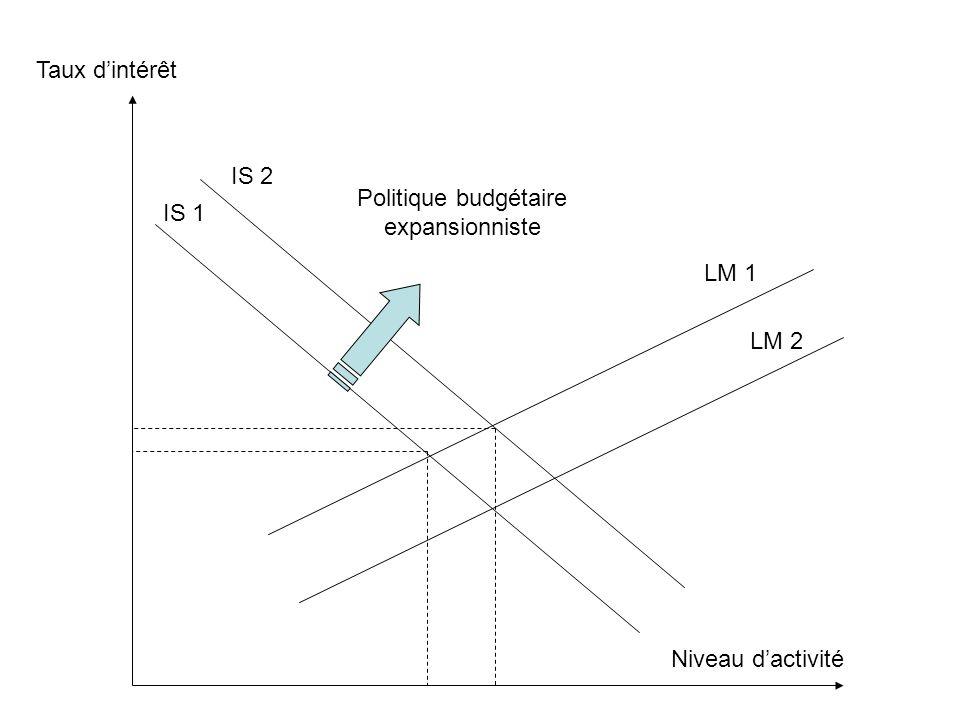 Taux d'intérêt Niveau d'activité IS 1 IS 2 LM 1 LM 2 Politique budgétaire expansionniste