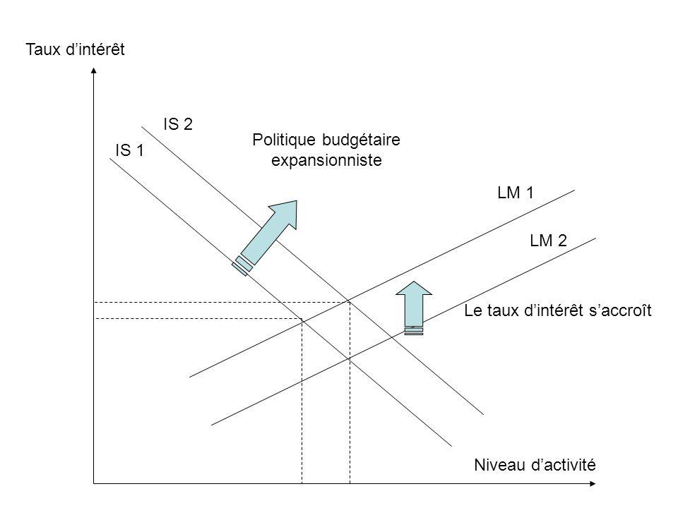 Taux d'intérêt Niveau d'activité IS 1 IS 2 LM 1 LM 2 Politique budgétaire expansionniste Le taux d'intérêt s'accroît