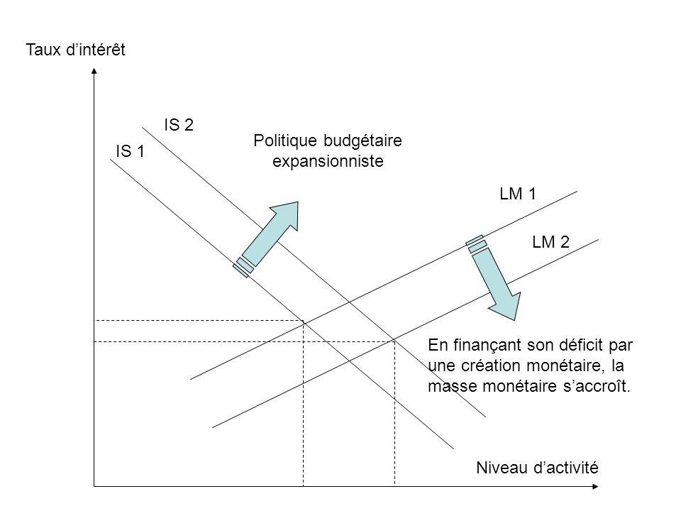 Taux d'intérêt Niveau d'activité IS 1 IS 2 LM 1 LM 2 Politique budgétaire expansionniste En finançant son déficit par une création monétaire, la masse