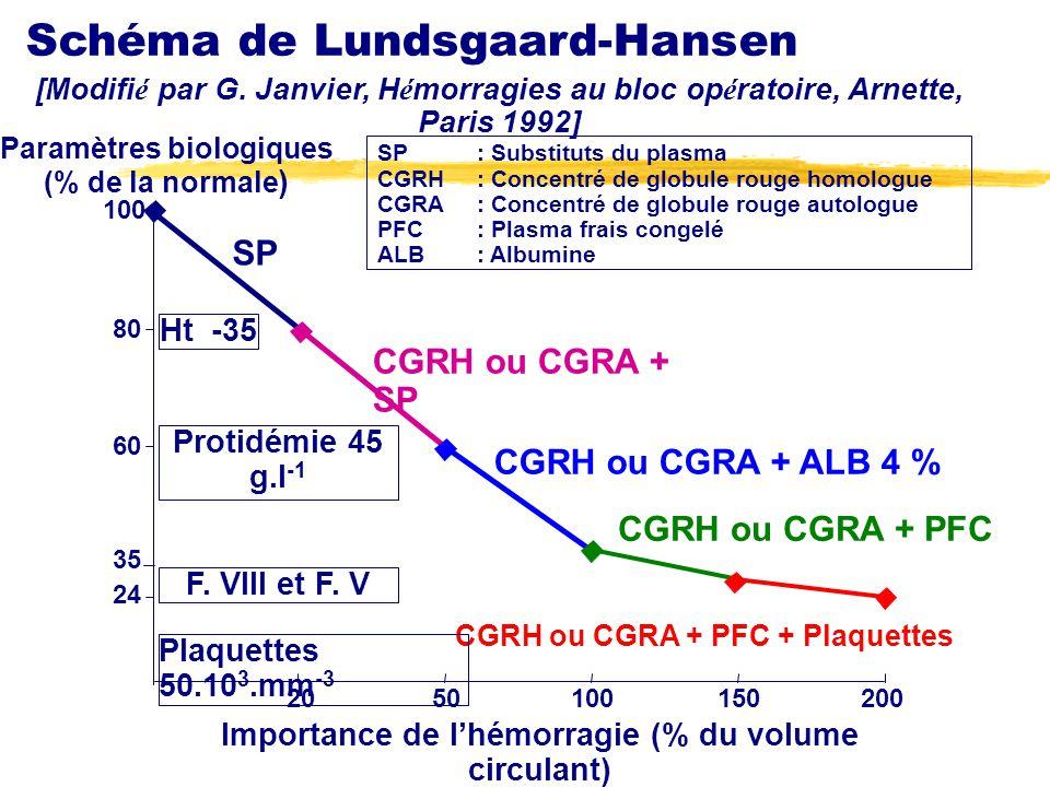 Schéma de Lundsgaard-Hansen SP: Substituts du plasma CGRH: Concentré de globule rouge homologue CGRA: Concentré de globule rouge autologue PFC: Plasma