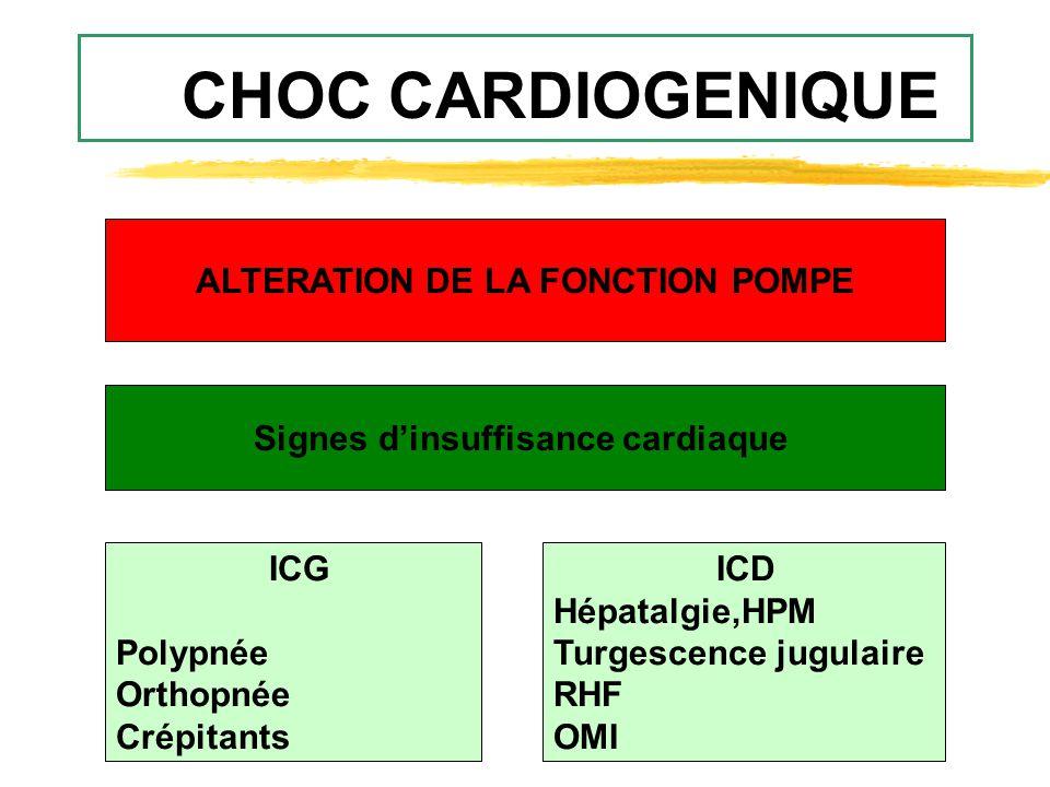 CHOC CARDIOGENIQUE ALTERATION DE LA FONCTION POMPE Signes d'insuffisance cardiaque ICG Polypnée Orthopnée Crépitants ICD Hépatalgie,HPM Turgescence ju