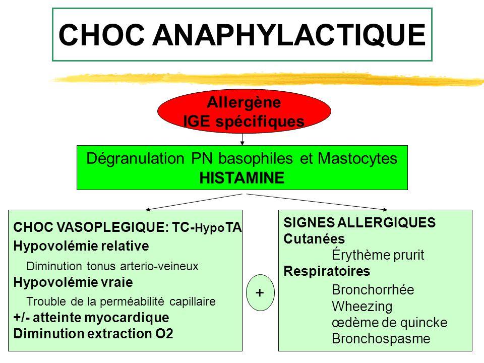 CHOC ANAPHYLACTIQUE Allergène IGE spécifiques Dégranulation PN basophiles et Mastocytes HISTAMINE CHOC VASOPLEGIQUE: TC- Hypo TA Hypovolémie relative