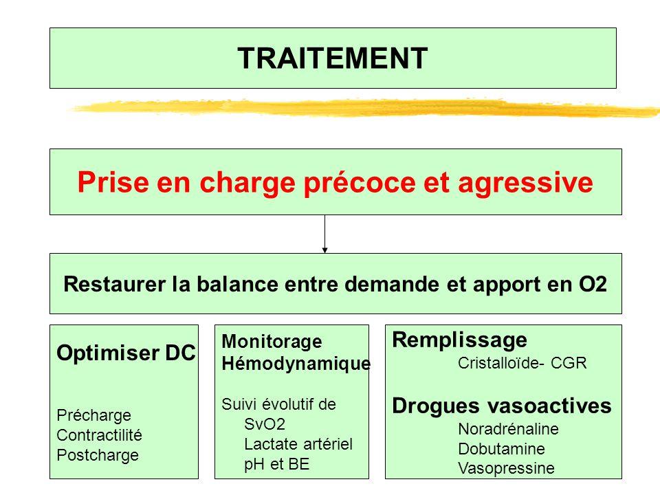 TRAITEMENT Prise en charge précoce et agressive Restaurer la balance entre demande et apport en O2 Optimiser DC Précharge Contractilité Postcharge Rem
