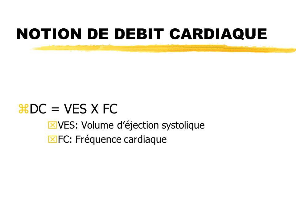 DETERMINANTS DU DC zVES: yRetour veineux (remplissage du VG au cours de la diastole) x Volémie xTonus veineux yForce contractile du VG yRésistance vasculaire systémique