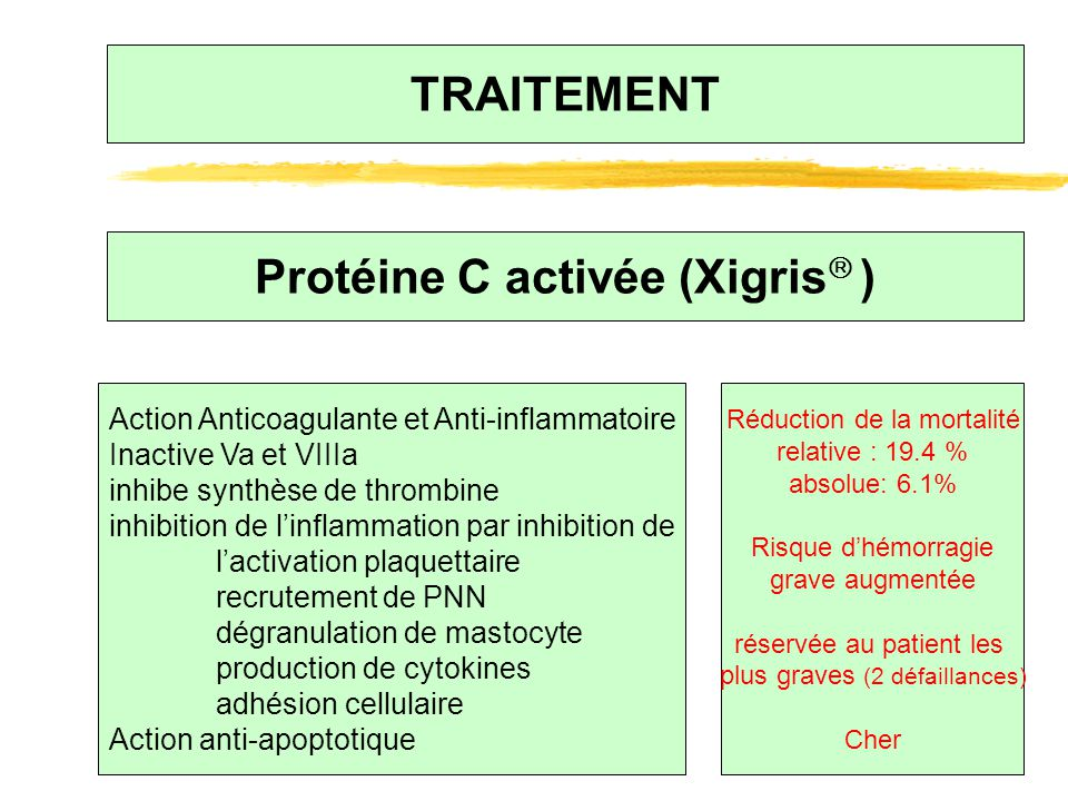TRAITEMENT Protéine C activée (Xigris  ) Action Anticoagulante et Anti-inflammatoire Inactive Va et VIIIa inhibe synthèse de thrombine inhibition de