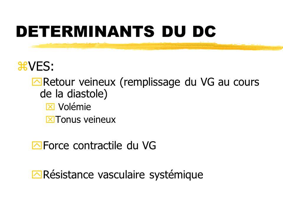 DETERMINANTS DU DC zVES: yRetour veineux (remplissage du VG au cours de la diastole) x Volémie xTonus veineux yForce contractile du VG yRésistance vas