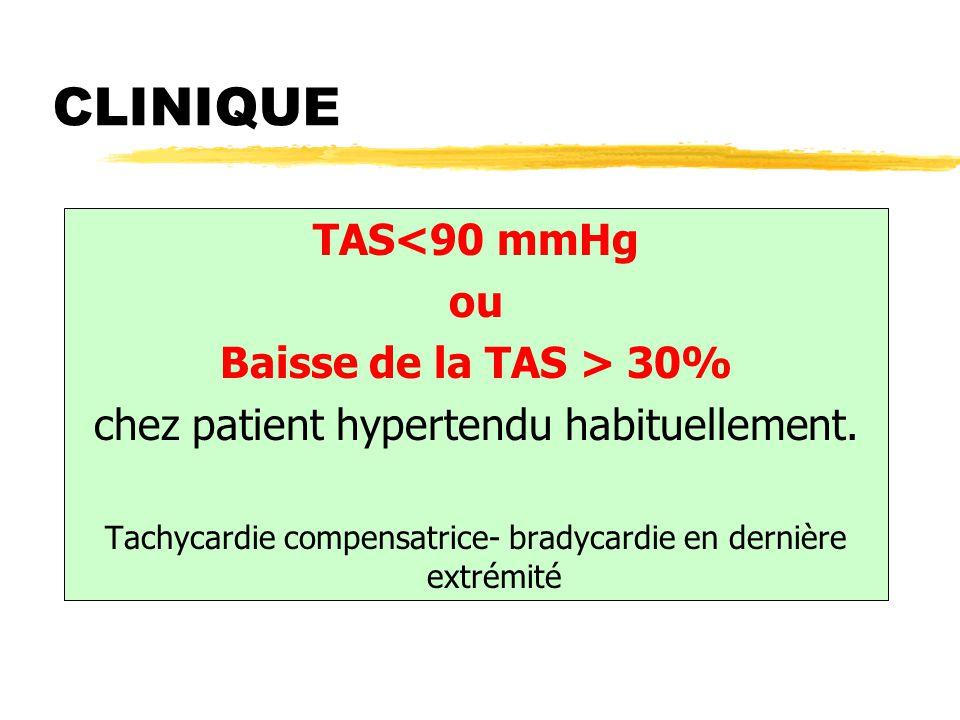 CLINIQUE TAS<90 mmHg ou Baisse de la TAS > 30% chez patient hypertendu habituellement. Tachycardie compensatrice- bradycardie en dernière extrémité