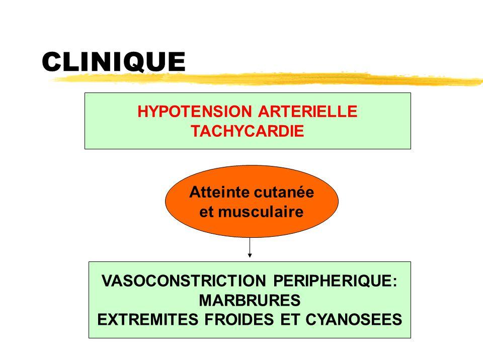 CLINIQUE HYPOTENSION ARTERIELLE TACHYCARDIE VASOCONSTRICTION PERIPHERIQUE: MARBRURES EXTREMITES FROIDES ET CYANOSEES Atteinte cutanée et musculaire
