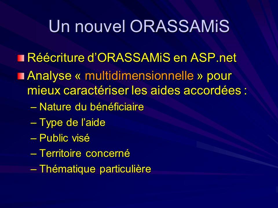 Un nouvel ORASSAMiS Réécriture d'ORASSAMiS en ASP.net Analyse « multidimensionnelle » pour mieux caractériser les aides accordées : –Nature du bénéficiaire –Type de l'aide –Public visé –Territoire concerné –Thématique particulière