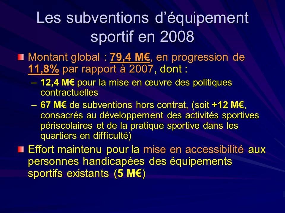 Les subventions d'équipement sportif en 2008 Montant global : 79,4 M€, en progression de 11,8% par rapport à 2007, dont : –12,4 M€ pour la mise en œuvre des politiques contractuelles –67 M€ de subventions hors contrat, (soit +12 M€, consacrés au développement des activités sportives périscolaires et de la pratique sportive dans les quartiers en difficulté) Effort maintenu pour la mise en accessibilité aux personnes handicapées des équipements sportifs existants (5 M€)