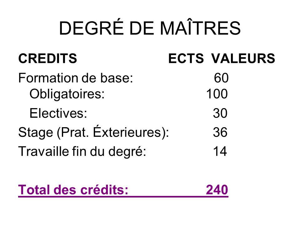 DEGRÉ DE MAÎTRES CREDITS ECTS VALEURS Formation de base: 60 Obligatoires: 100 Electives: 30 Stage (Prat.