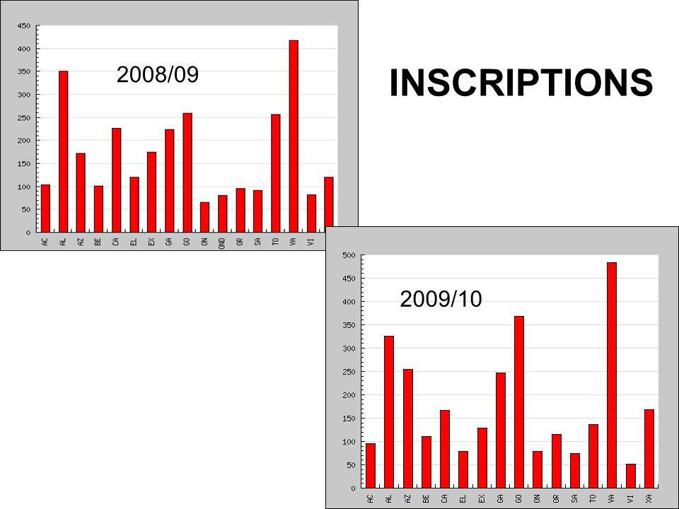 INSCRIPTIONS 2008/09 2009/10