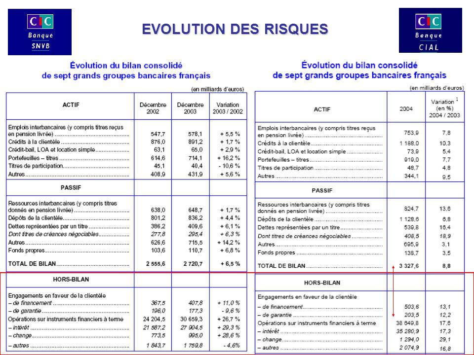 EVOLUTION DES RISQUES